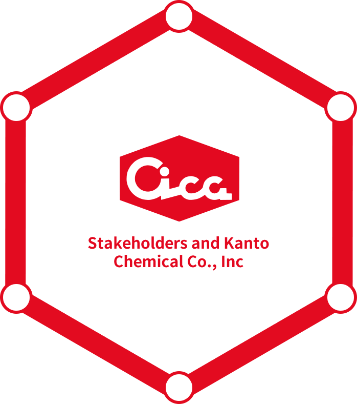 Stakeholders and Kanto Chemical Co., Inc