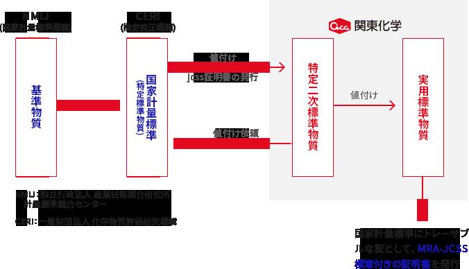 計量法トレーサビリティ制度(JCSS)